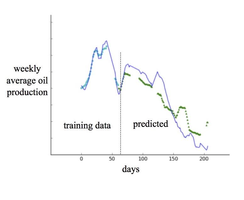 Production prediction